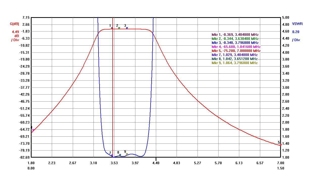 80m band high power bpf va6am projects