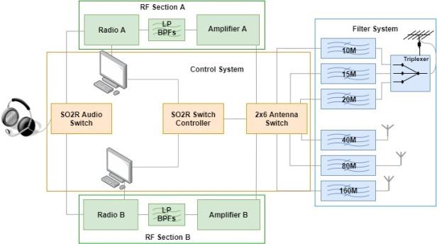SO2R Diagram