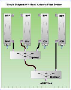 4-band Installation Diagram
