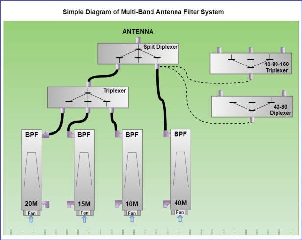 4-band Installation