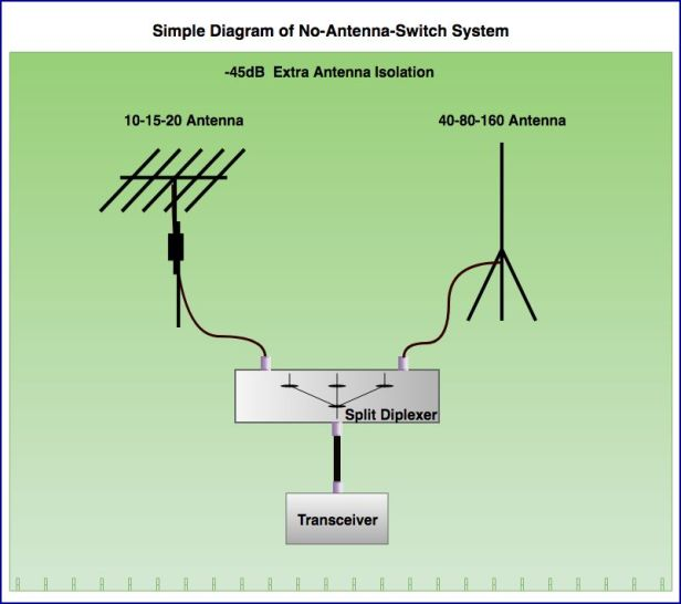 NoSwitch Installation Diagram